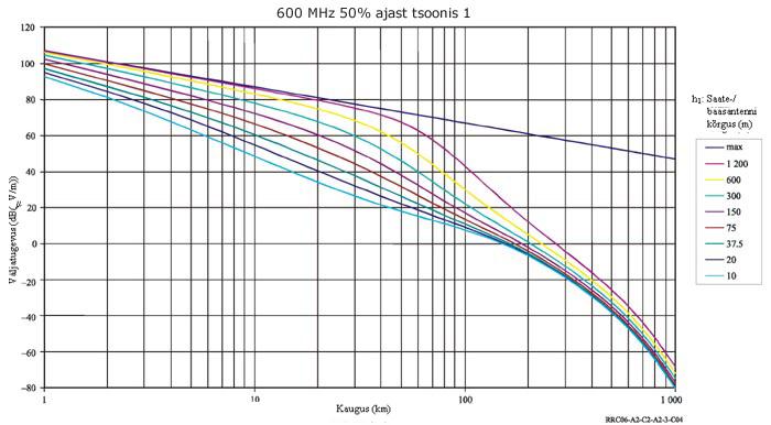 c867402e8df Andmed on toodud eri tüüpi piirkondade ja kliimade kohta (vt lisa 2 2.  peatüki § 2.2.2)