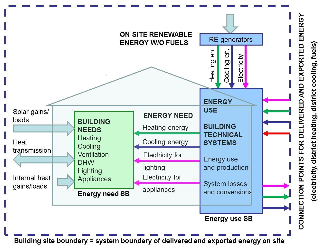 Methodology For Calculating The Energy Performance Of Buildings U2013 Riigi  Teataja
